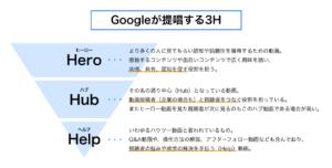 googleが提唱する3H
